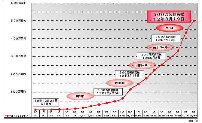 図3 Xi契約数の推移