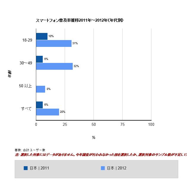 図1 年代別の推移
