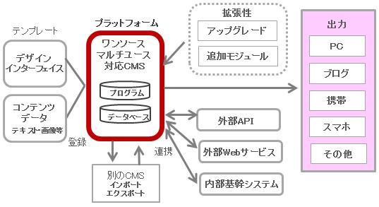 CMSプラットフォーム化の体系図