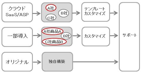 プロダクトブレンドソリューション体系図