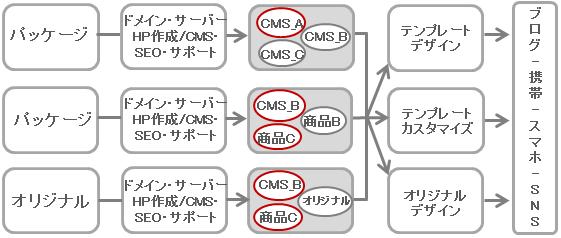CMSブレドソリューション体系図